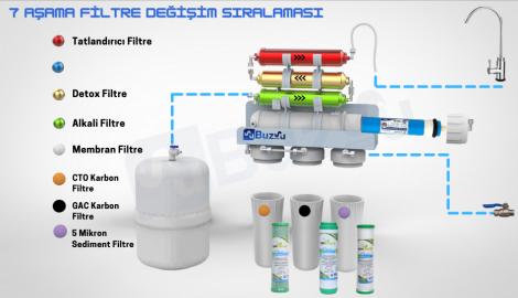 Naturalsnet 7'li Filtre Seti ( Membran Filtresiz )