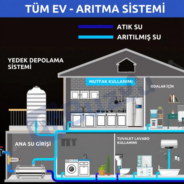 Daire Girişi Ultrafiltrasyon Su Arıtma Sistemi